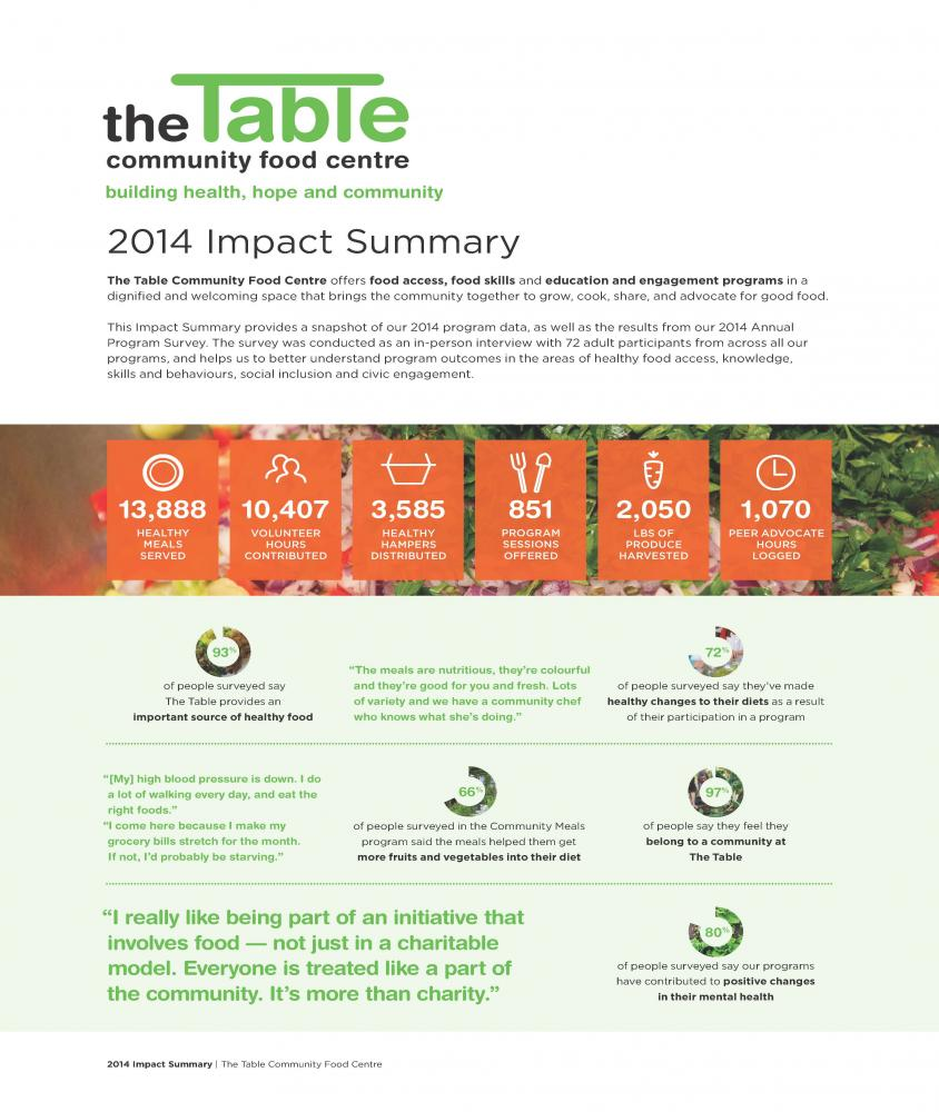 The Table Community Food Centre 2014 Impact Summary